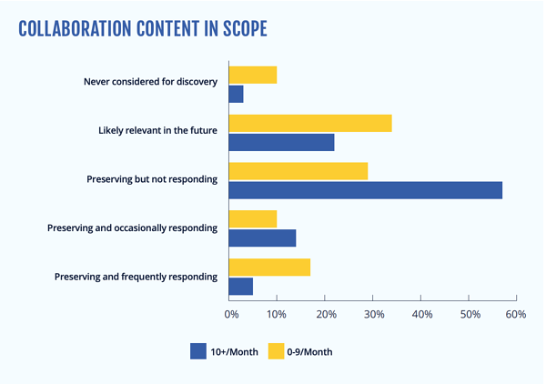 2020-11-hanzo-aceds-eb-collaboration-benchmarking-report-content-in-scope