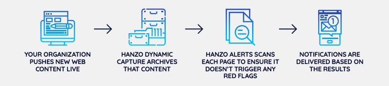 Hanzo Alerts for Compliance 2019