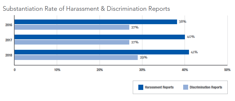 NAVEX Global 2019 Hotline Benchmark Harassment Substantiation